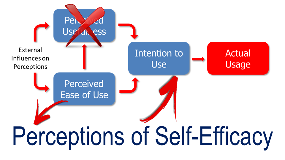Addressing self-efficacy will help shift towards Intention to Use